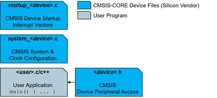 Using CMSIS in Embedded Applications