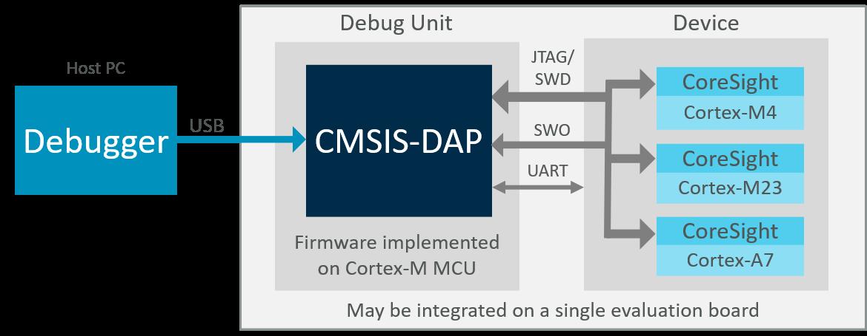 CMSIS-DAP Overview