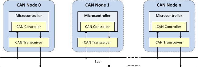Can Interface
