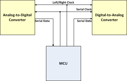 SAI Interface