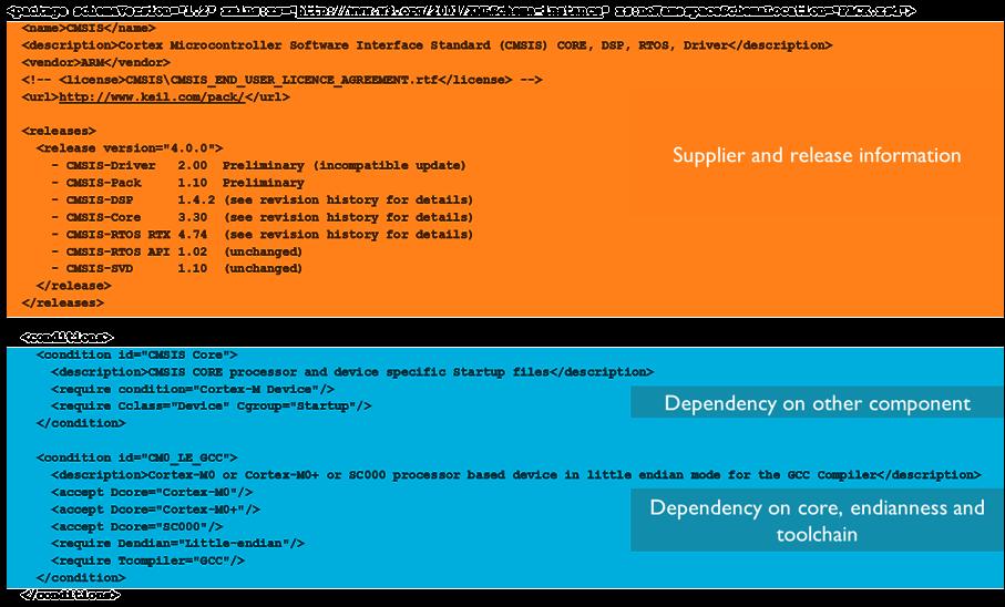 Pack Description (* pdsc) Format