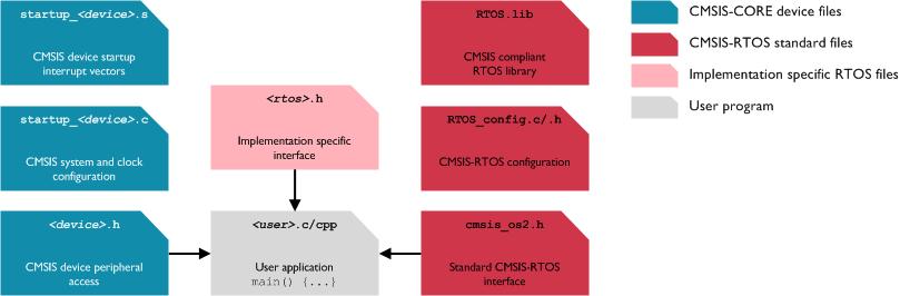 Generic RTOS Interface