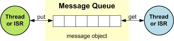 Message Queue