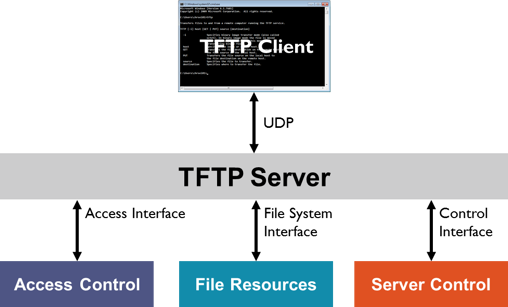 TFTP Client for Windows