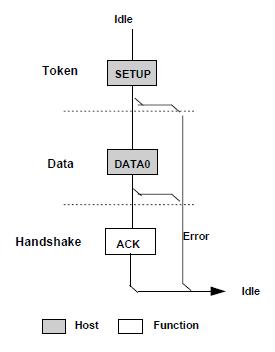 Control Transfers