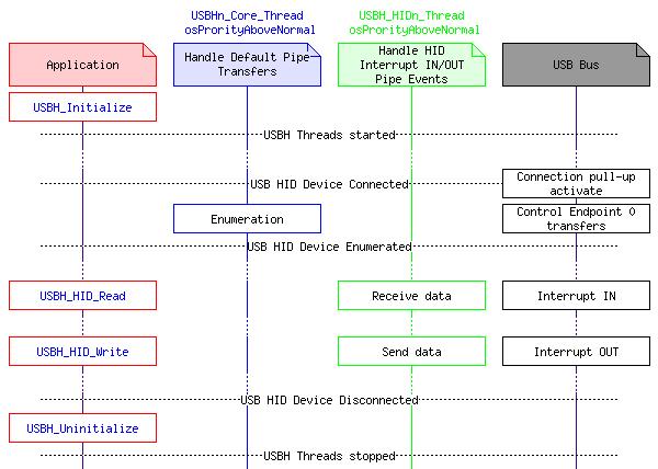 HID: Human Interface Device Class