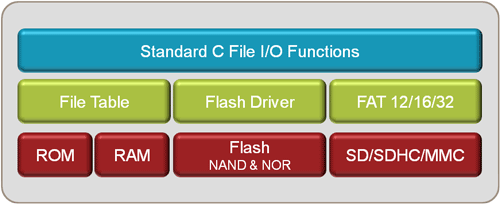 Flash File System Components Overview
