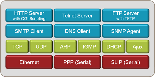 Networking Suite Components Overview