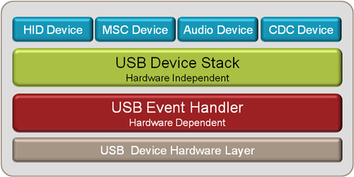 RL-USB Components Overview