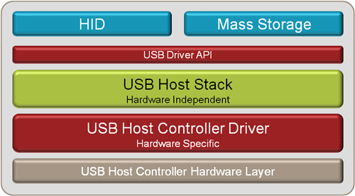 USB Host Overview