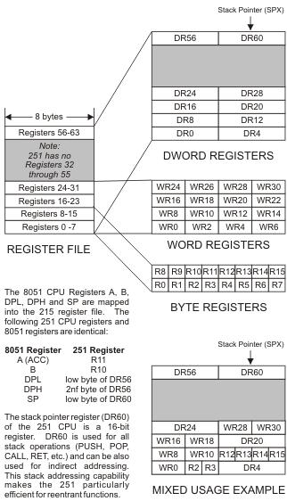 8051 Instruction Set Manual 251 Architecture