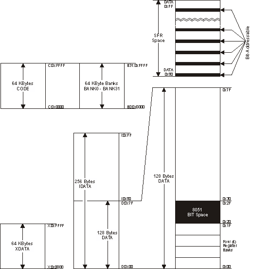 8051 Instruction Set Manual Classic 8051 Memory Layout