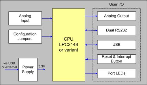MCB2140 Block Diagram