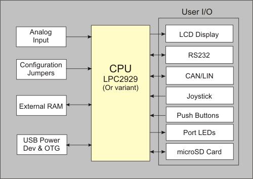 Mcb2929 users guide block diagram mcb2929 block diagram ccuart Images