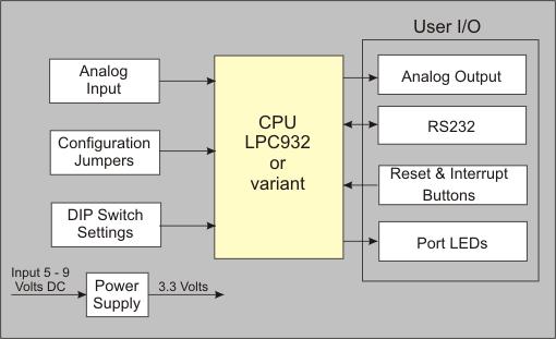 Mcb900 users guide block diagram mcb900 block diagram ccuart Images