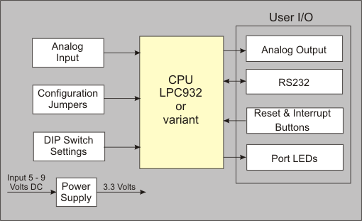 MCB900 User's Guide: Block Diagram on