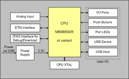 MCB9B500 User\'s Guide: Block Diagram