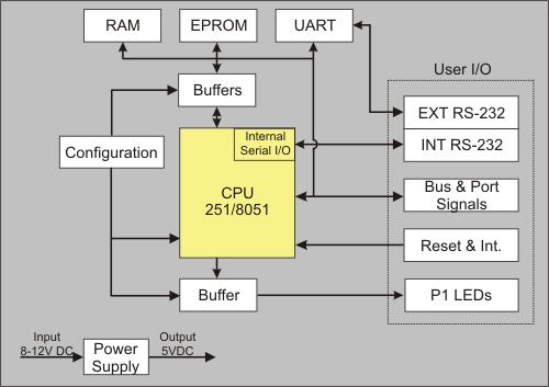 Mcbx51 User U0026 39 S Guide  Block Diagram