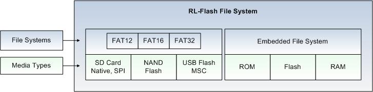 RL-ARM User's Guide (MDK v4): RL-FlashFS