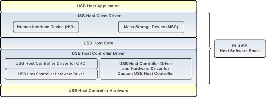 RL-ARM User's Guide (MDK v4): RL-USB Host Software Stack