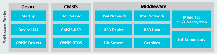 µVision User's Guide: Software Components